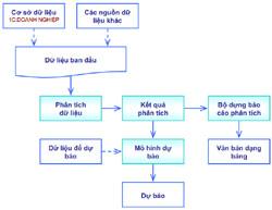 Cơ chế phân tích dữ liệu mô hình 1c